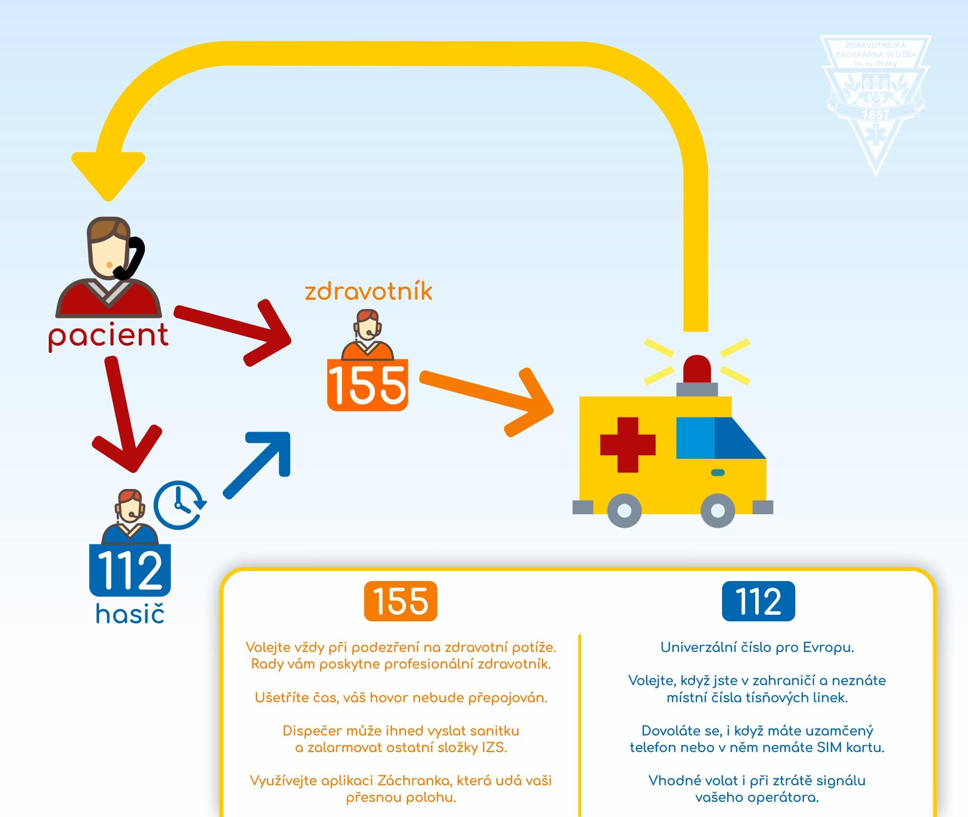 """Reakce složek IZS: Nejde o """"nedorozumění"""" ale varování před nebezpečím"""